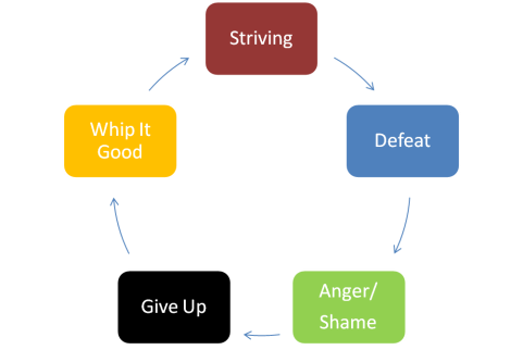 Perfectionist Cycle